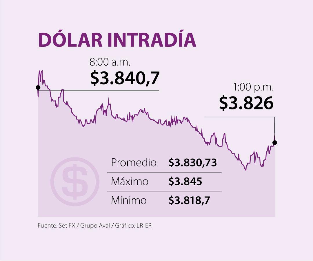 El dólar perdió $12,03 por alza de casos de covid-19 y las elecciones de Estados Unidos