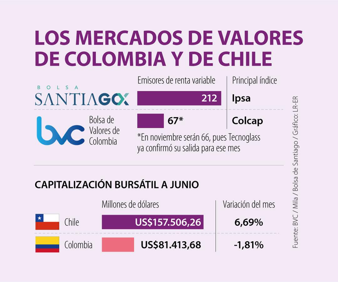 Los emisores en Colombia también podrán listar las acciones en la Bolsa de Chile
