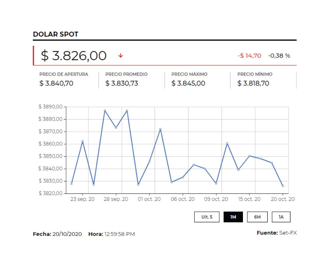 Dólar cotiza debajo de $3.800 debido a las esperanzas de un paquete de estímulo fiscal