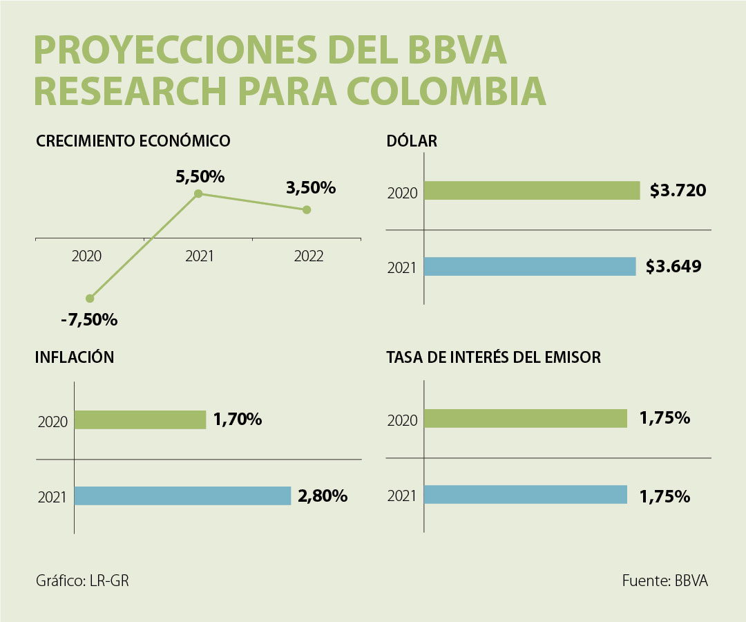Bbva Research advierte que peligra el grado de inversión de Colombia debido a la crisis fiscal