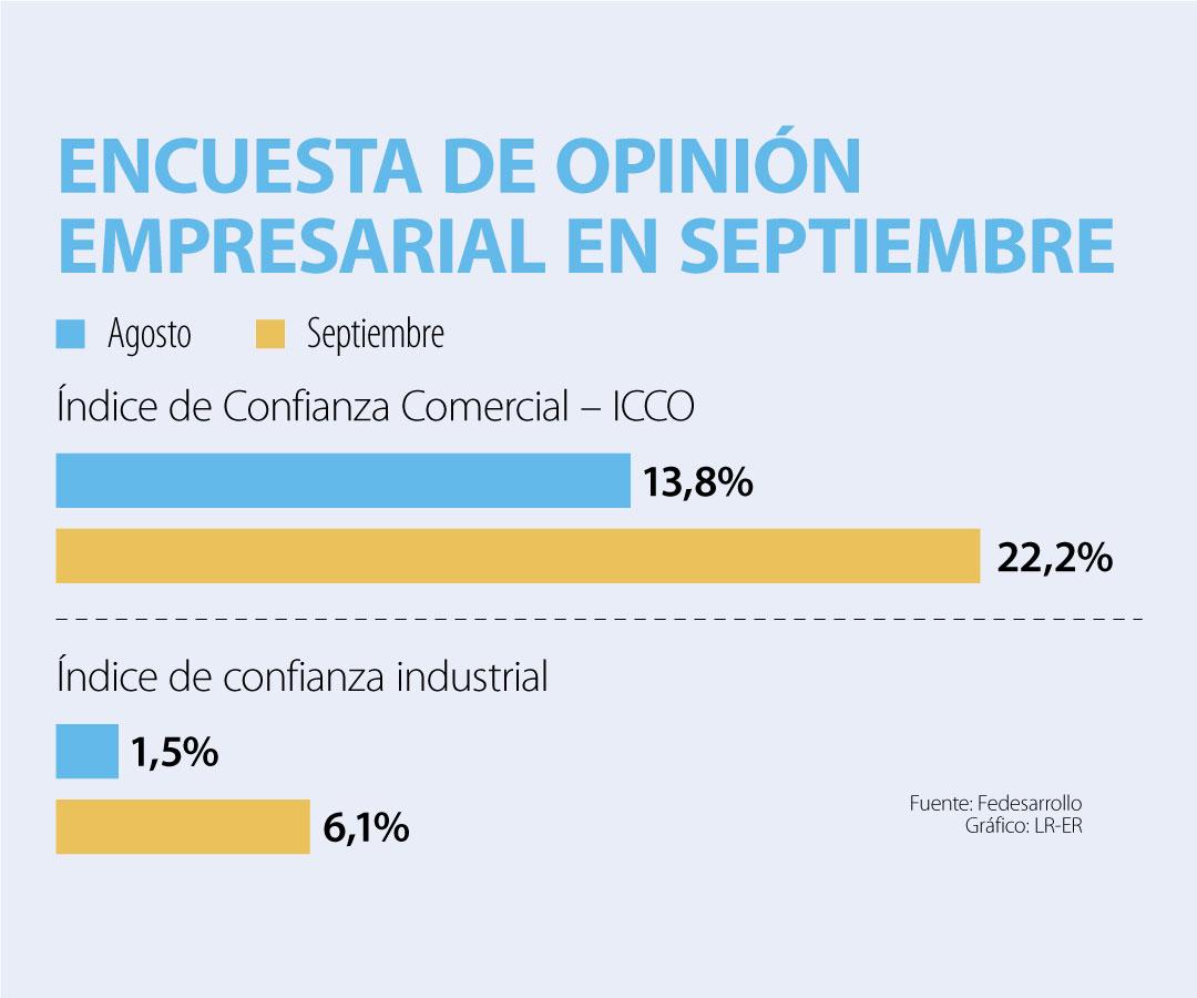 Confianza comercial alcanzó 22,2% en septiembre y la confianza industrial llegó a 6,1%