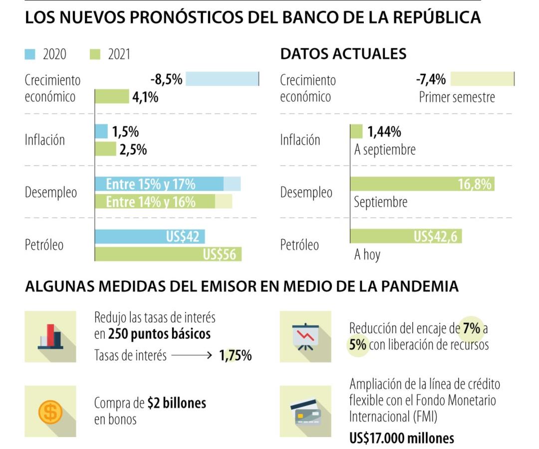 El Banco de la República prevé caída de 8,5% en el PIB este año, pero rebote de 4,1% en 2021