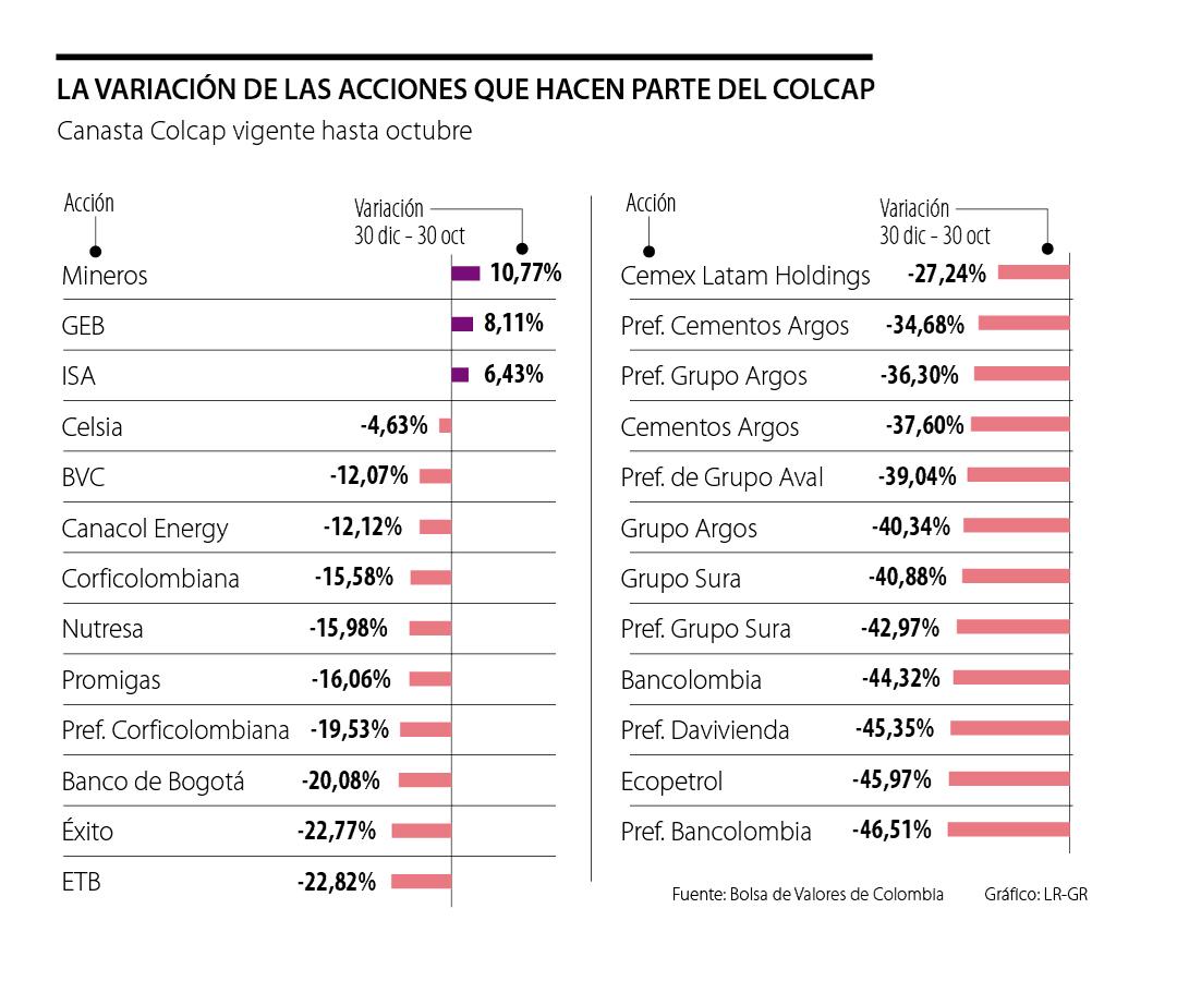Mineros, Grupo Energía Bogotá e ISA, las acciones que subieron de precio durante el mes de octubre