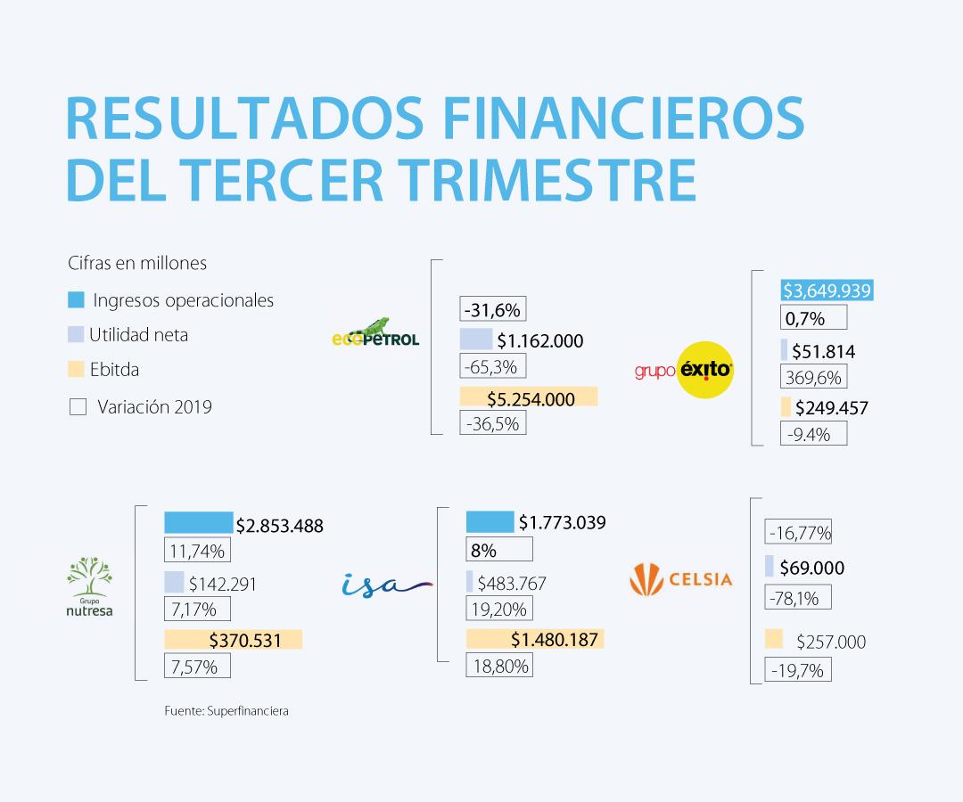 Éxito e ISA, las empresas que más aumentaron utilidades en el tercer trimestre de 2020