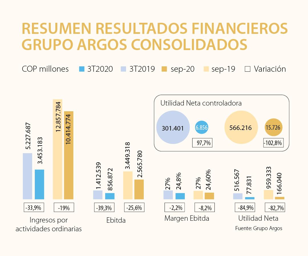 Los ingresos de Grupo Argos a septiembre llegaron a $10,4 billones con una baja de 19%