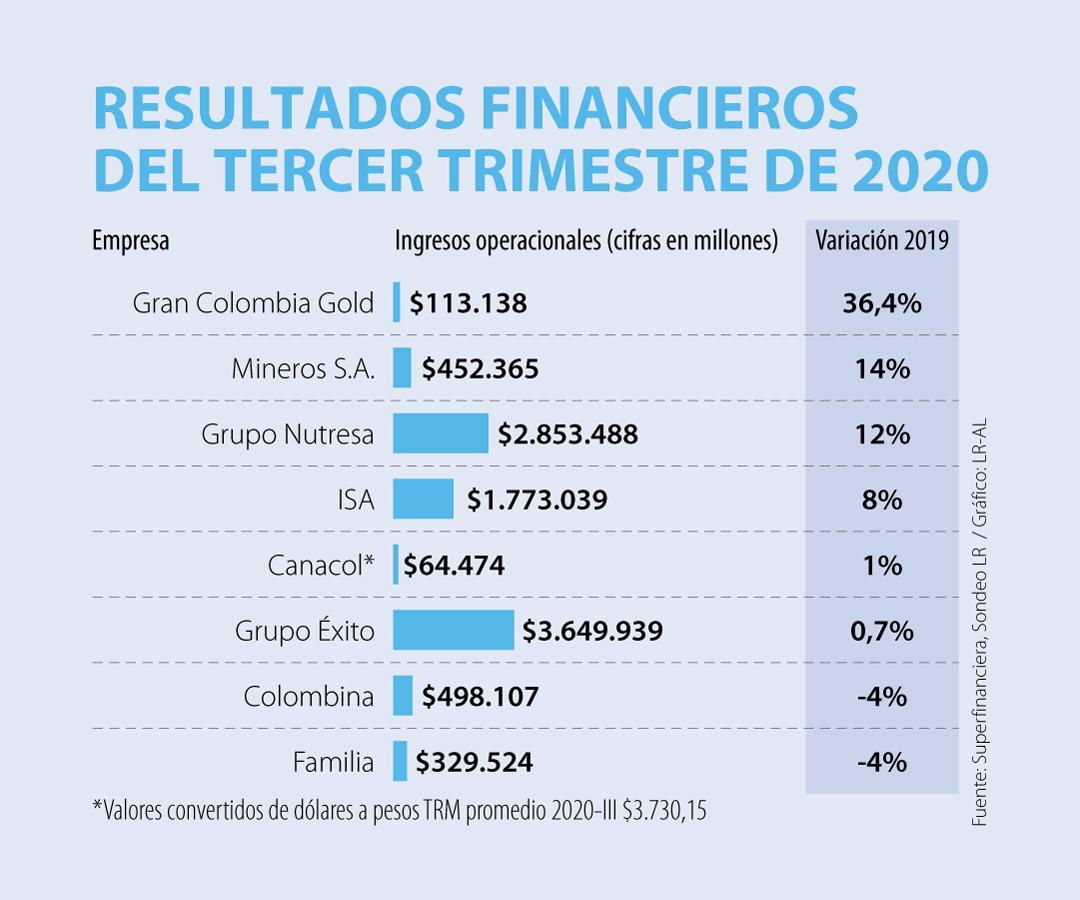Gran Colombia Gold y Mineros, empresas que más crecieron en ventas en el trimestre