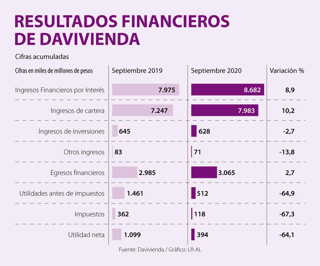 La utilidad neta de Davivienda disminuyó 64,1% al cierre del tercer trimestre del año