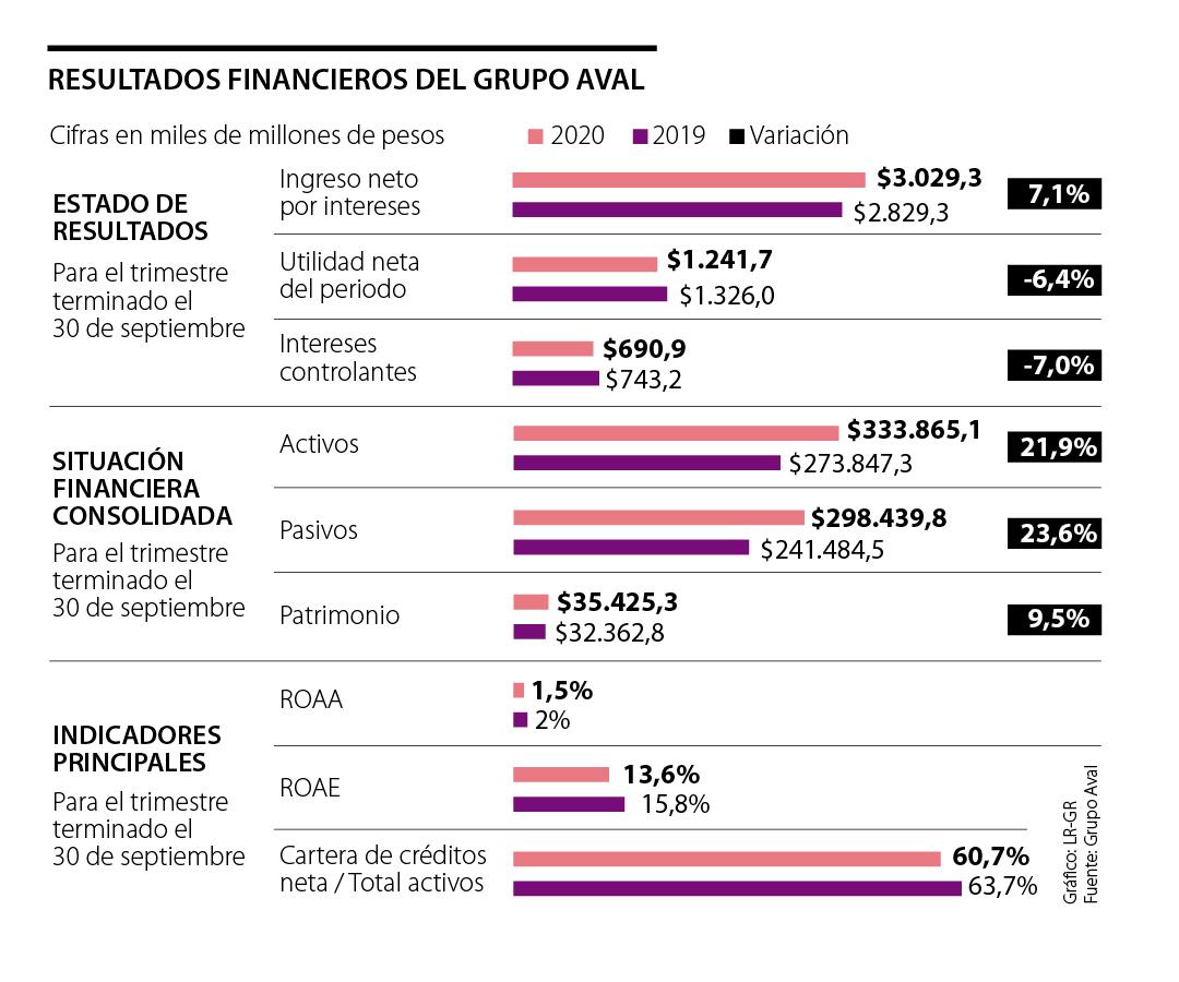 Las transacciones monetarias en los canales digitales de Grupo Aval representaron 71%
