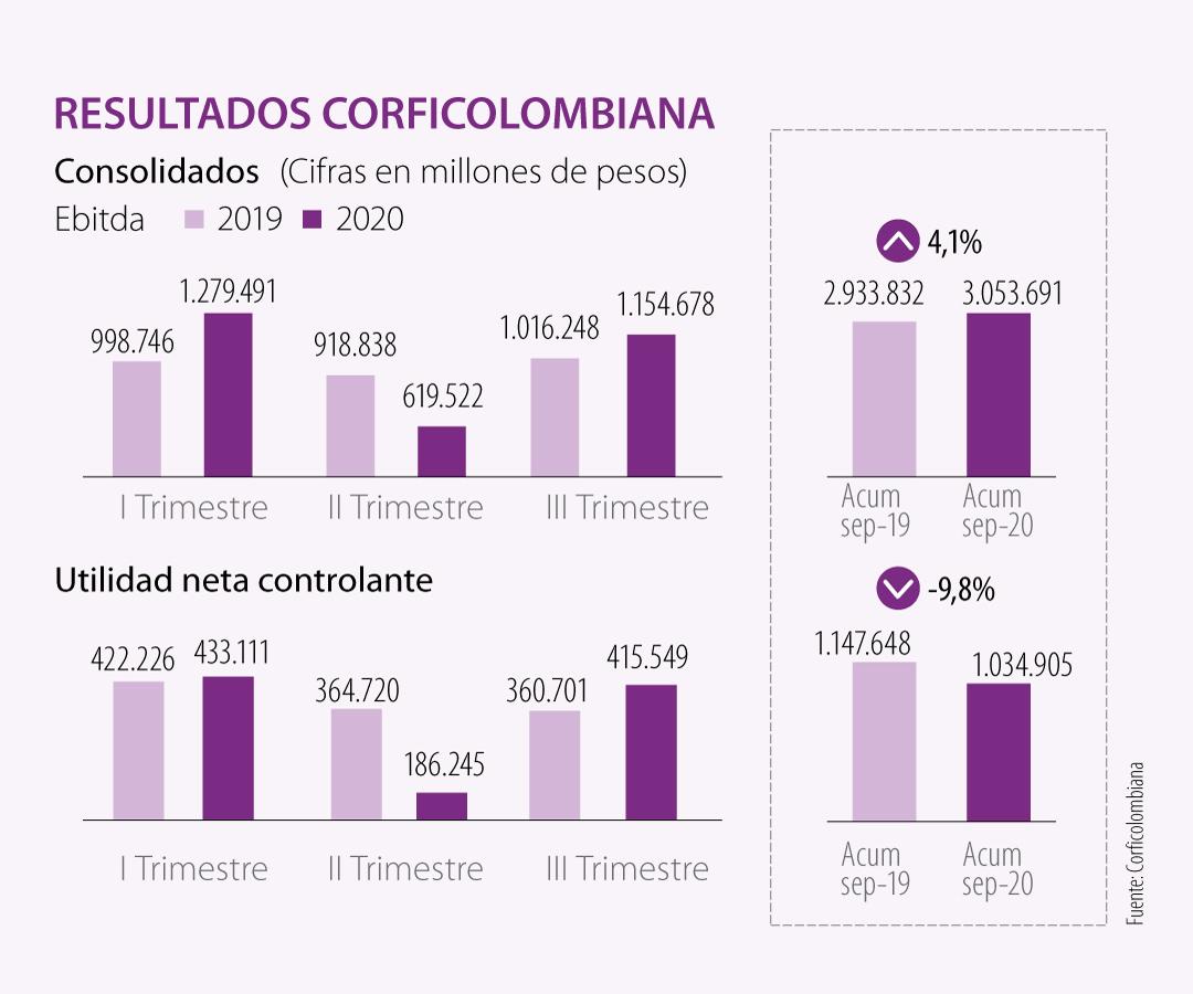 Infraestructura aportó las mayores utilidades para Corficolombiana en el último trimestre
