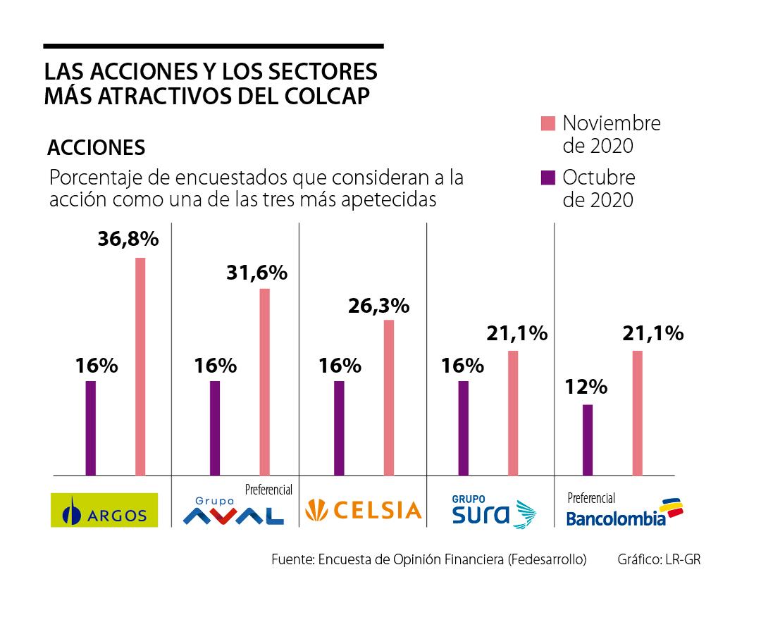 Las acciones de Cementos Argos y del Grupo Aval son las más apetecidas del índice Colcap