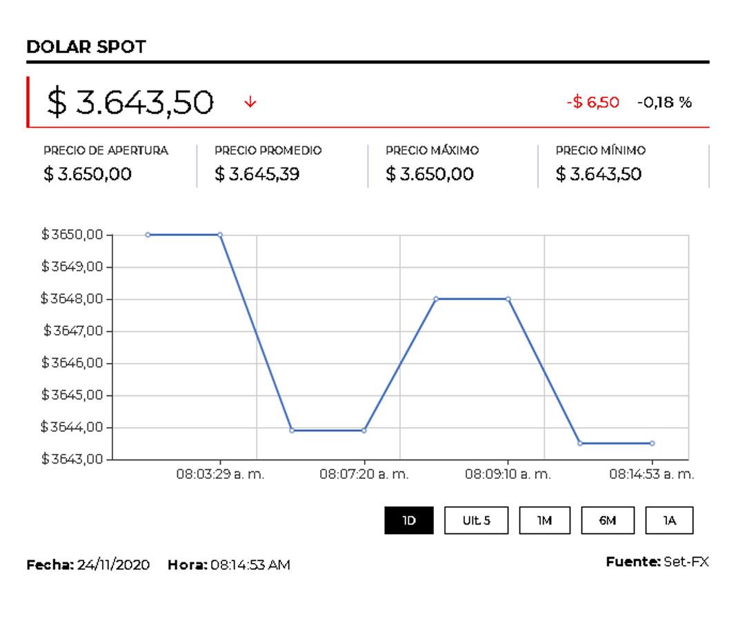Dólar cerró en $3.637 tras los anuncios de la transición de Biden y avance de vacunas