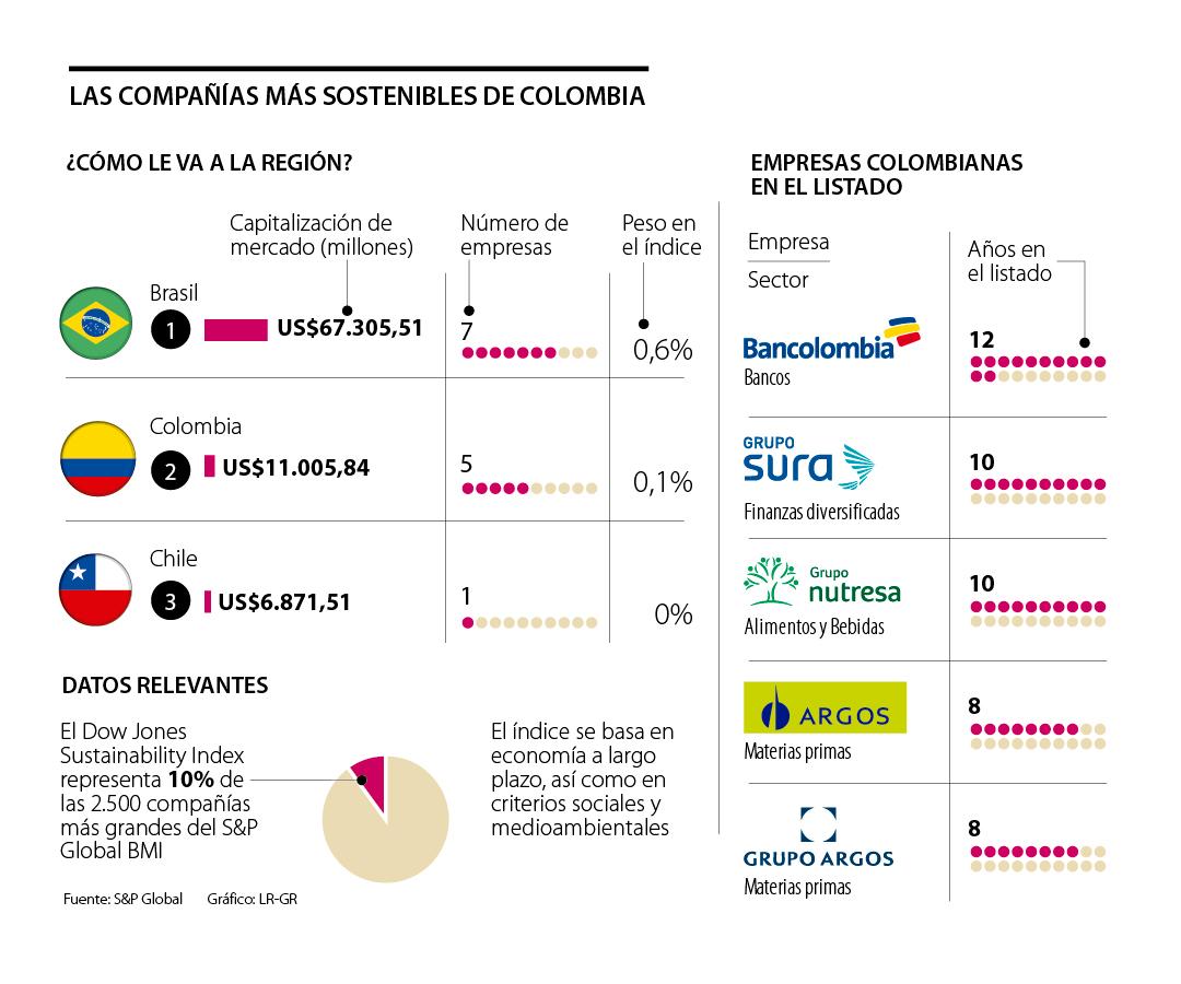 Las cinco compañías colombianas listadas en el Índice de Sostenibilidad de Dow Jones