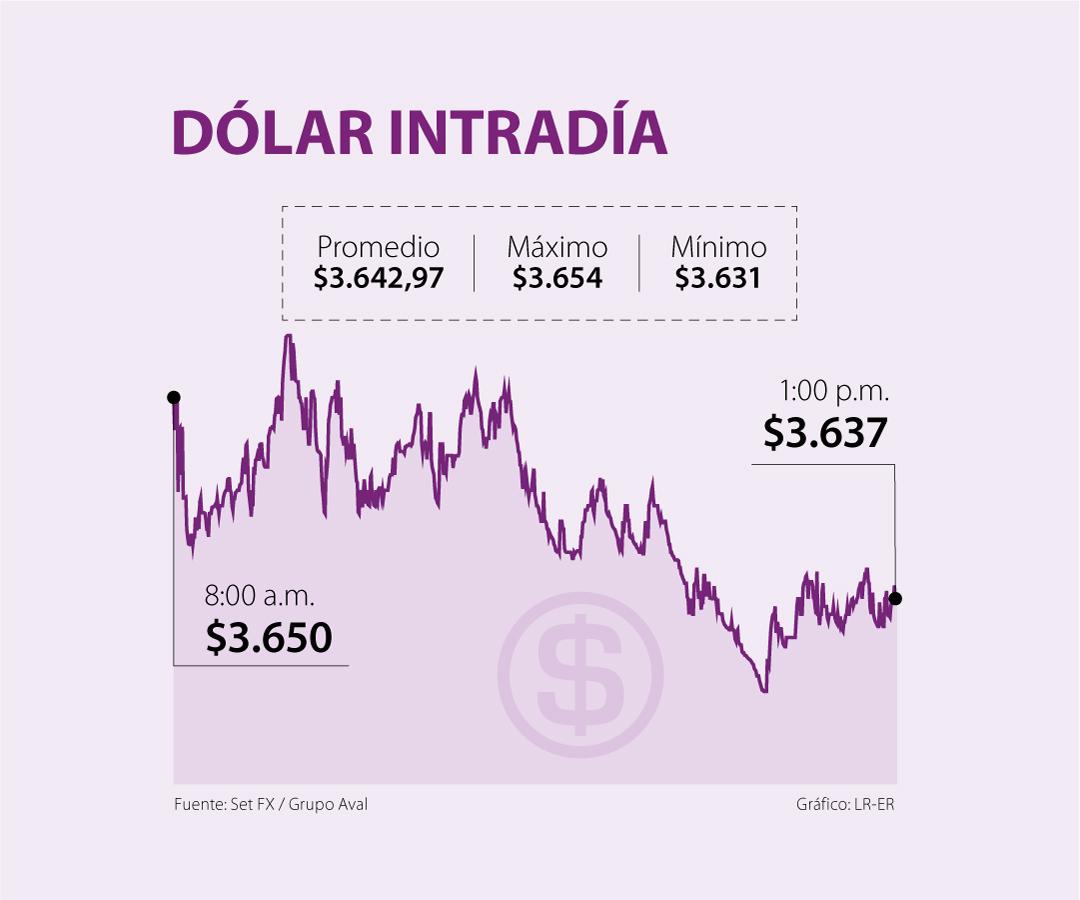 El dólar cerró en promedio en $3.642, pese a mayor optimismo por transición de Biden