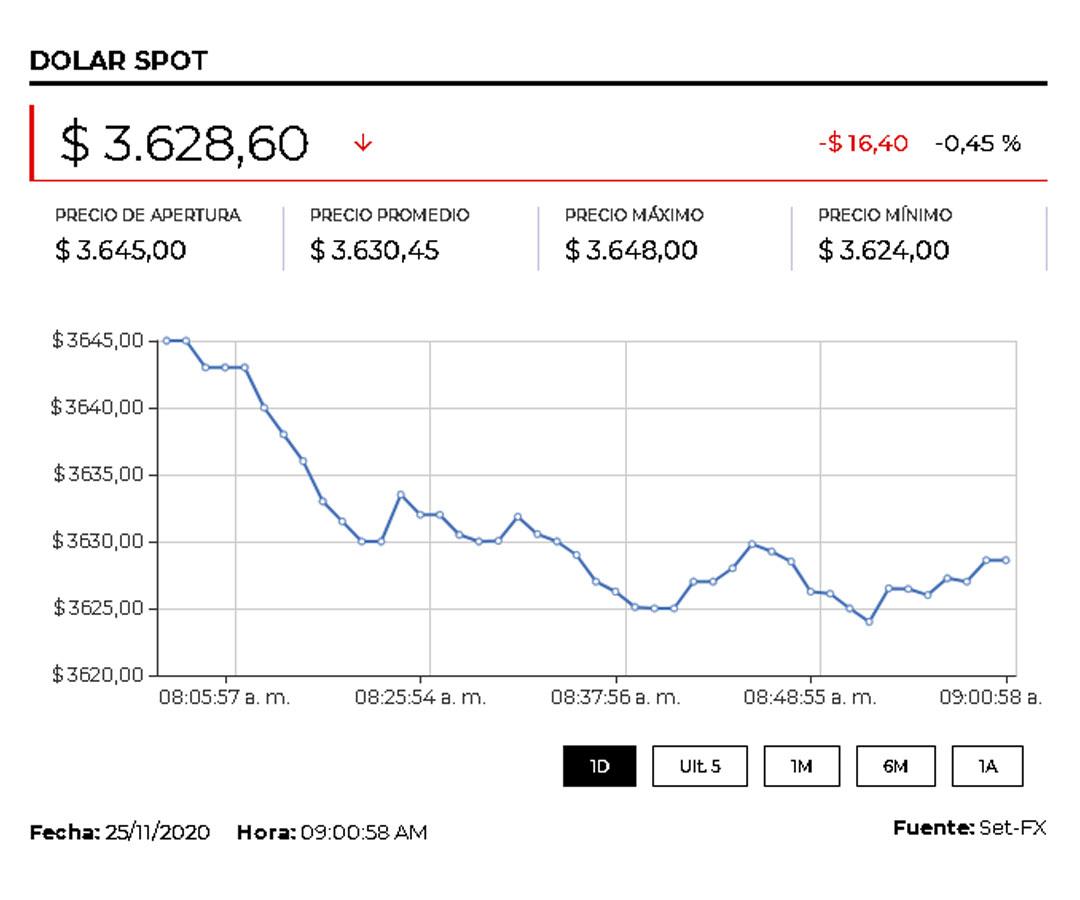 El precio del dólar cerró en $3.618,20 ante el incremento del apetito por activos de mayor riesgo