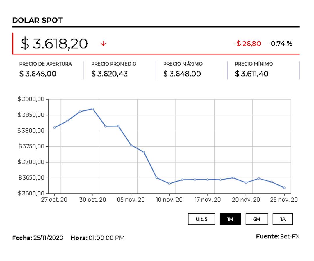 El dólar cerró en $3.618,70 en operación next day debido al festivo del día de Acción de Gracias