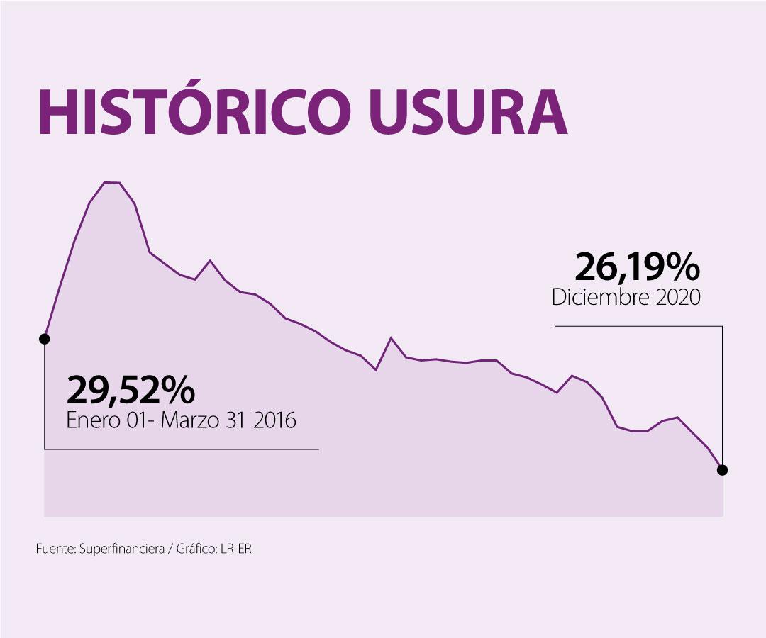 Tasa de usura para el mes de diciembre se redujo 57 puntos básicos y se ubicó en un nivel de 26,19%