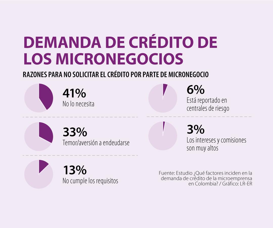 Micronegocios liderados por mujeres son menos propensos a solicitar créditos informales