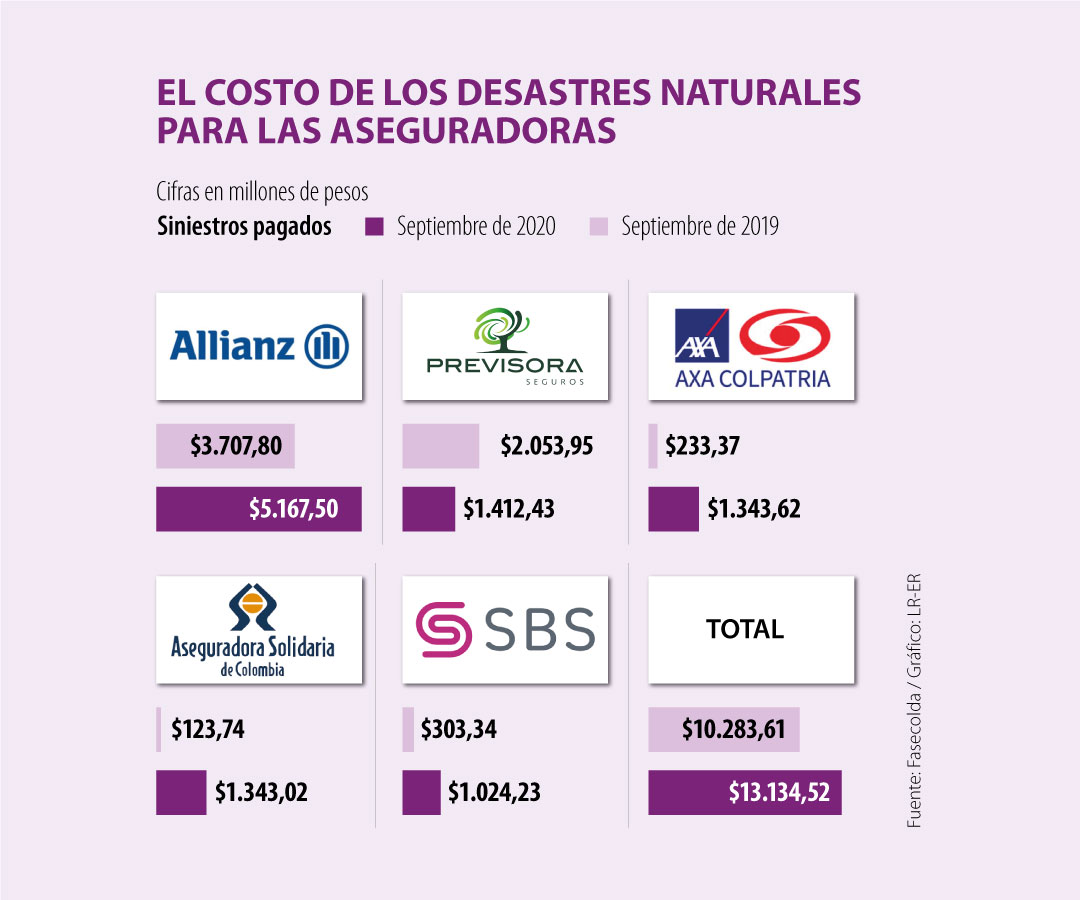 Los desastres naturales le costaron $13.134 millones a las aseguradoras hasta el mes de septiembre