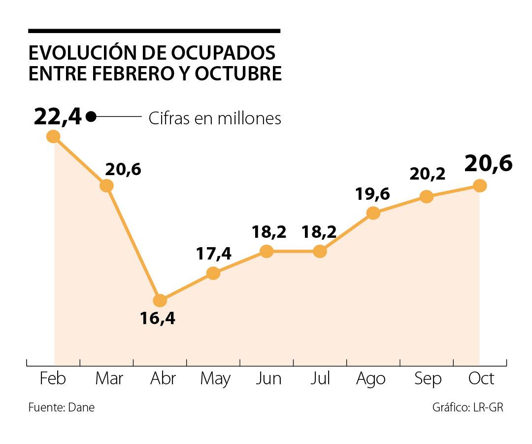 Más de 4,2 millones de trabajos se recuperaron entre abril y octubre por la reapertura económica