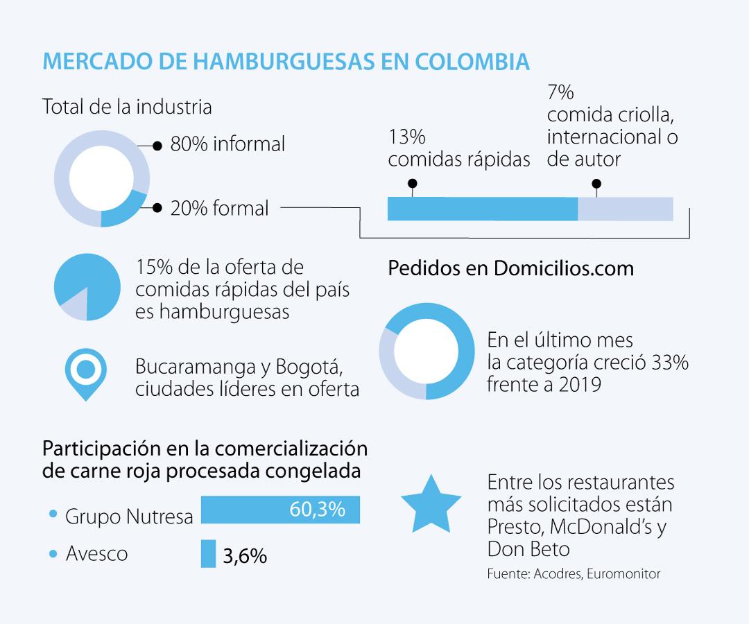 Los domicilios de hamburguesas crecen 33% y generan nuevos emprendimientos en el país