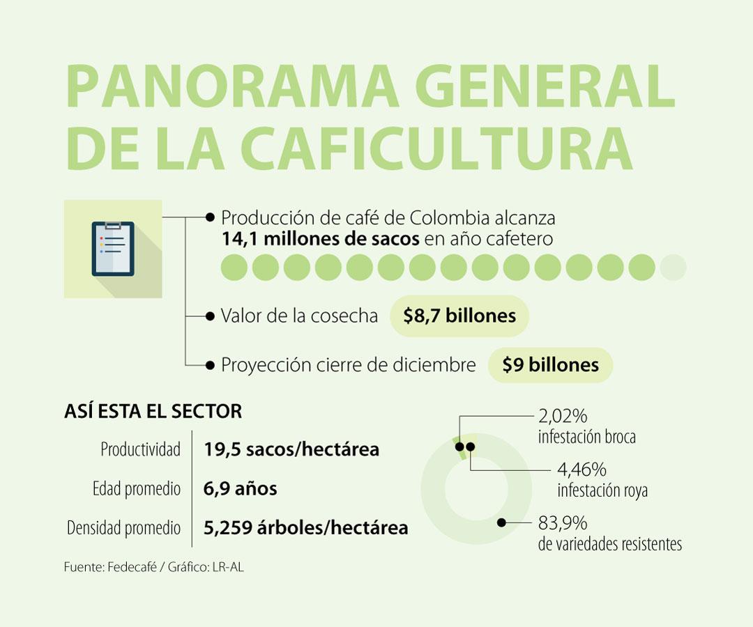El valor de la cosecha cafetera en Colombia este año llegaría a $9 billones según Federacafé
