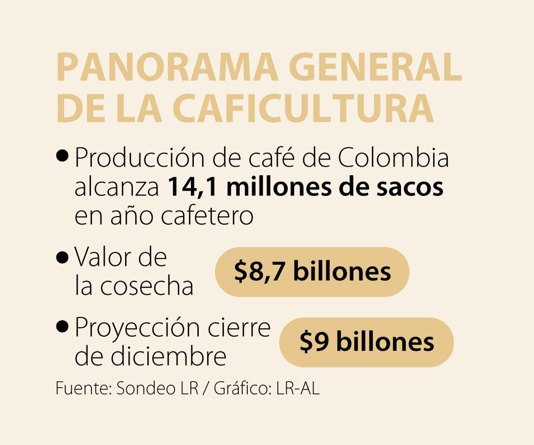 La economía aún tiene que hablar de café