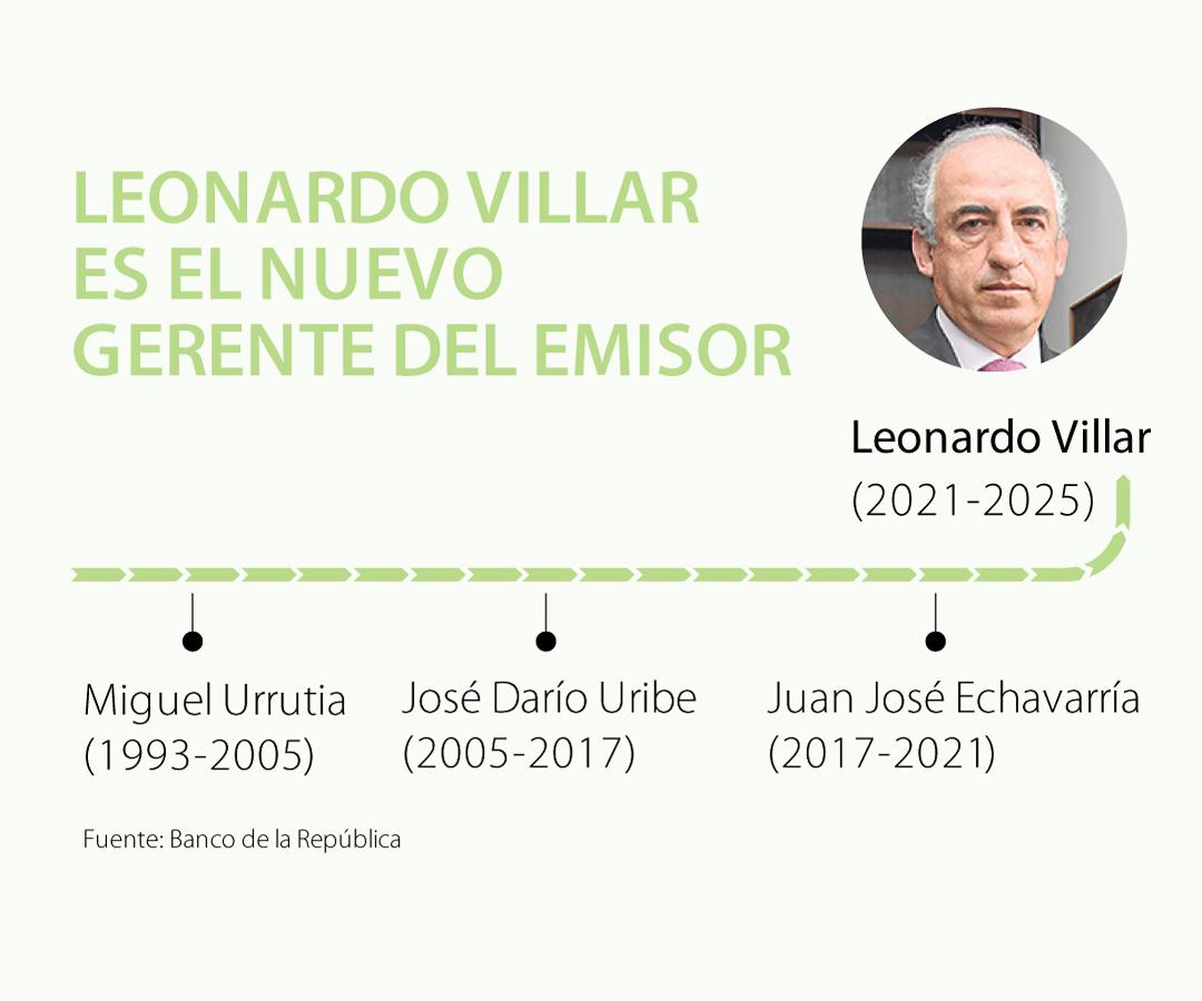 Leonardo Villar llega a liderar la gerencia del Banco de la República tras su tercer intento