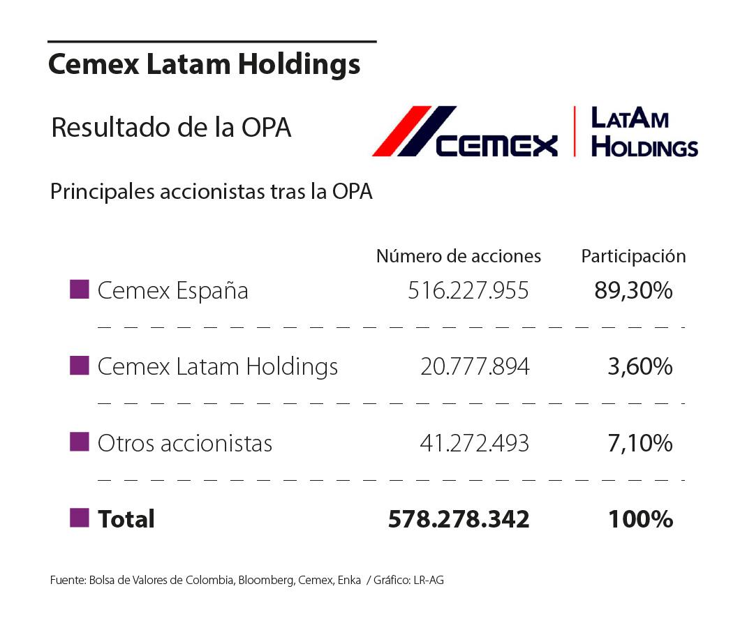 Solamente 7% de las acciones de Cemex Latam Holdings no pertenecen a la cementera