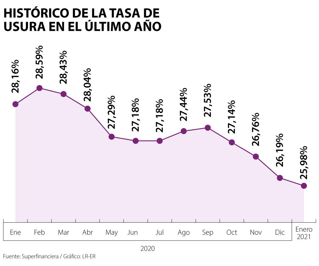Tasa de usura vuelve a bajar y para el mes enero de 2021 pasa de 26,19% al nivel 25,98%