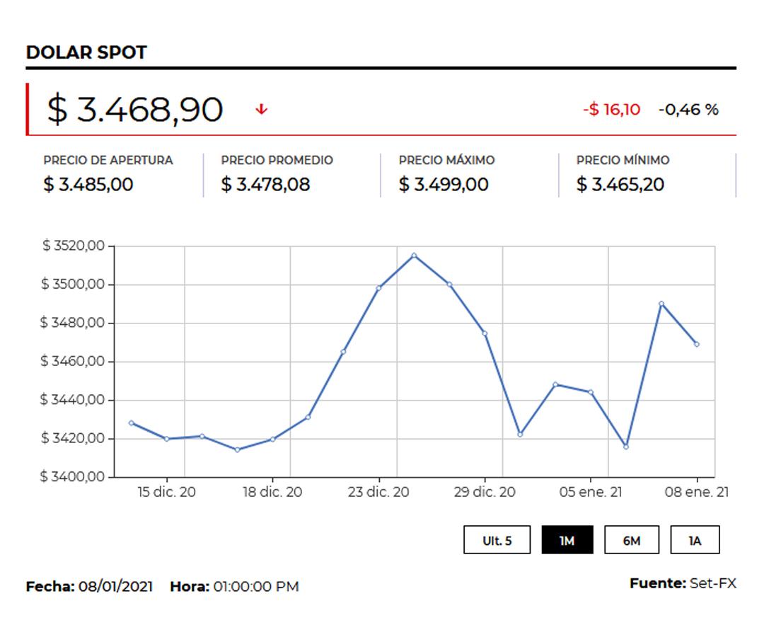 Dólar mantiene sus ganancias respecto al peso local y cierra en promedio en $3.487