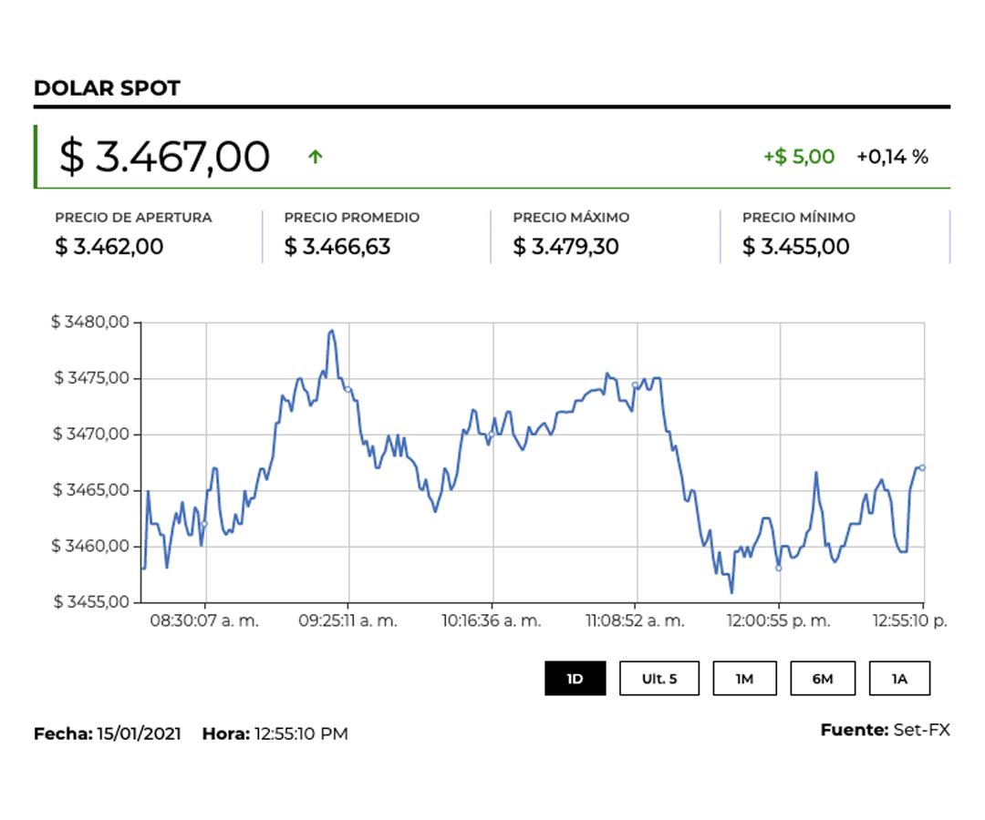 El dólar terminó la jornada a la baja frente a la TRM, con un precio promedio de $3.466,62
