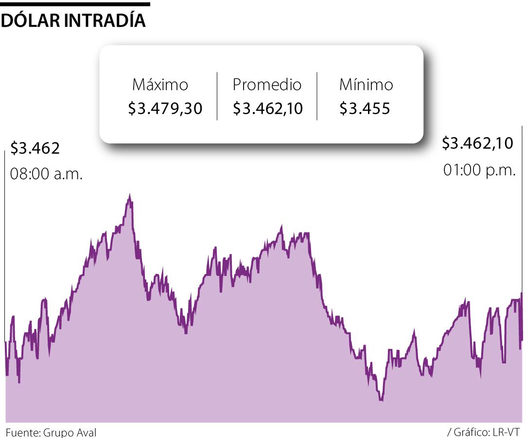 Dólar cierra semana a la baja por interés en emergentes, el crudo también cerró a la baja