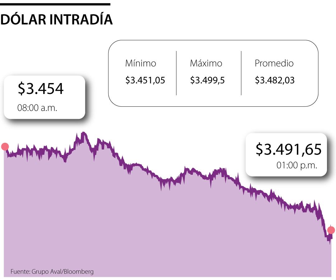 Antes de la posesión de Biden como presidente de EE.UU., precio del dólar rozó $3.500