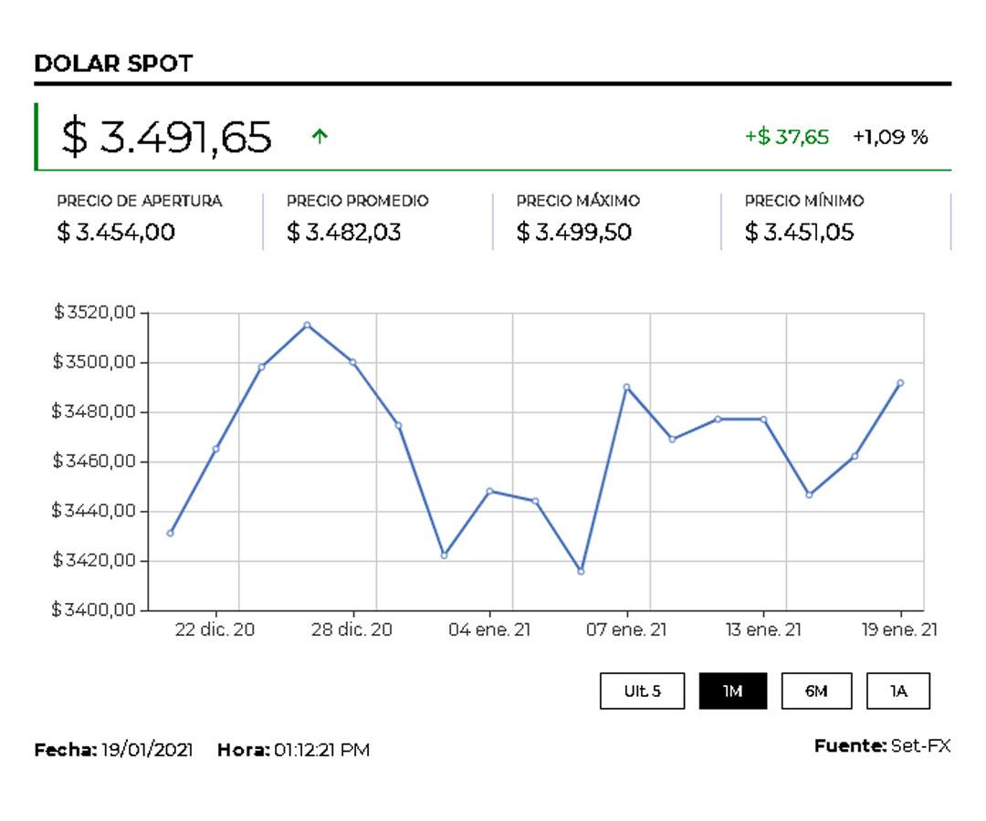 El dólar cayó $5,72 frente a la TRM tras la posesión del presidente de Estados Unidos