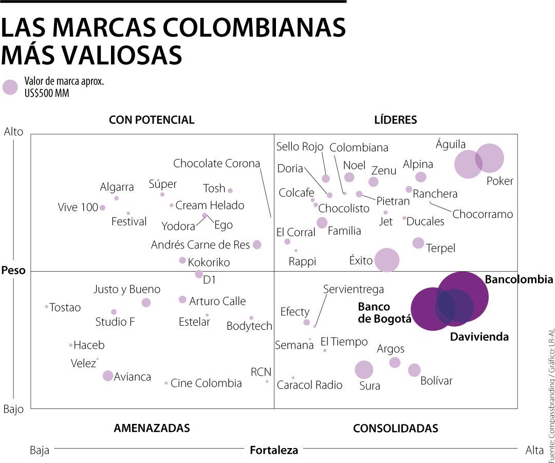 Bancolombia, Banco de Bogotá y Davivienda son las más valiosas del sector de servicios