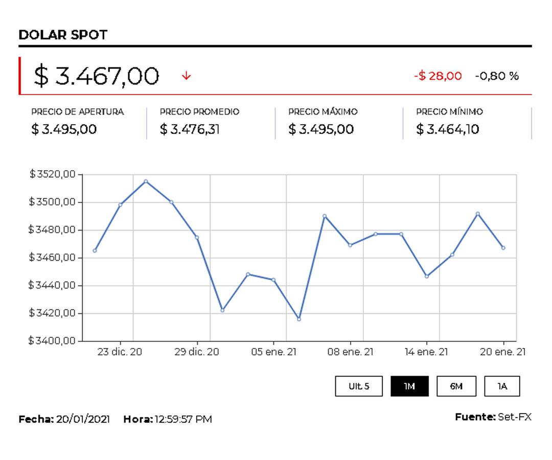 El dólar alcanzó un precio promedio de $3.477,50, tras subir $1,31 frente a la TRM