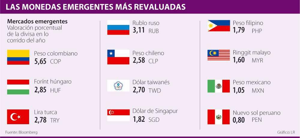 Peso Colombiano Todavía Es La Moneda