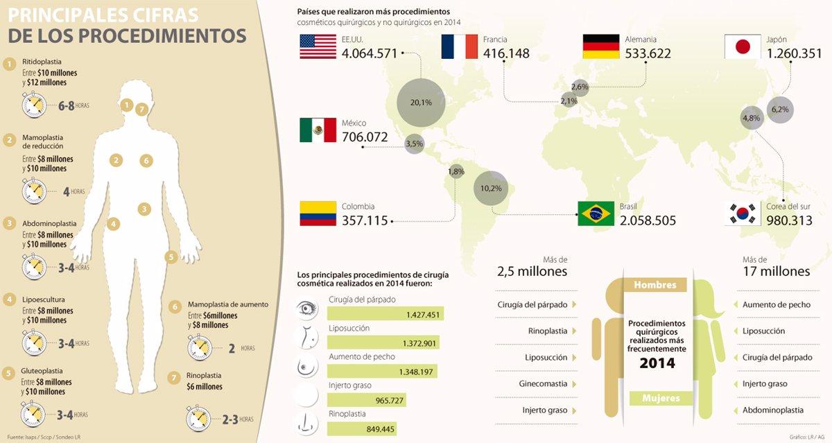 costo promedio de cirugia de senos en colombia