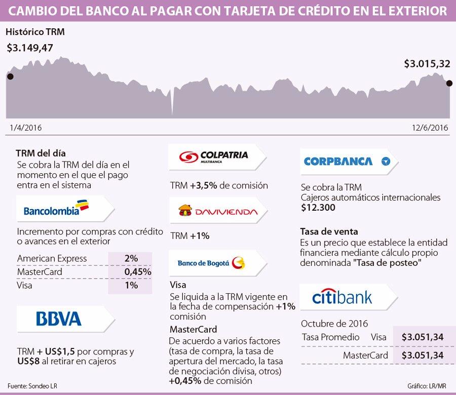 Cuánto Le Cobra Su Banco Por Pagar Fuera