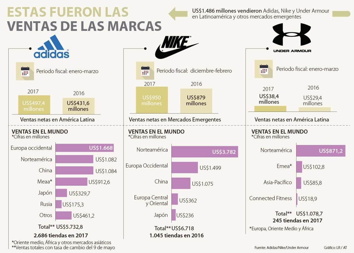 dueño Salida hacia relajado  Nike vendió casi US$1.000 millones más que Adidas en lo que va del año