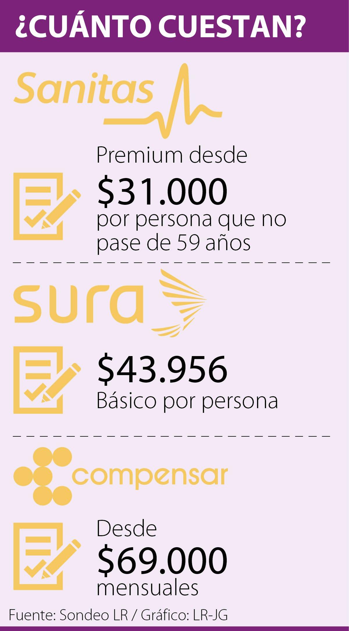 Desde 31 000 Adquiera Un Plan Complementario En Salud A