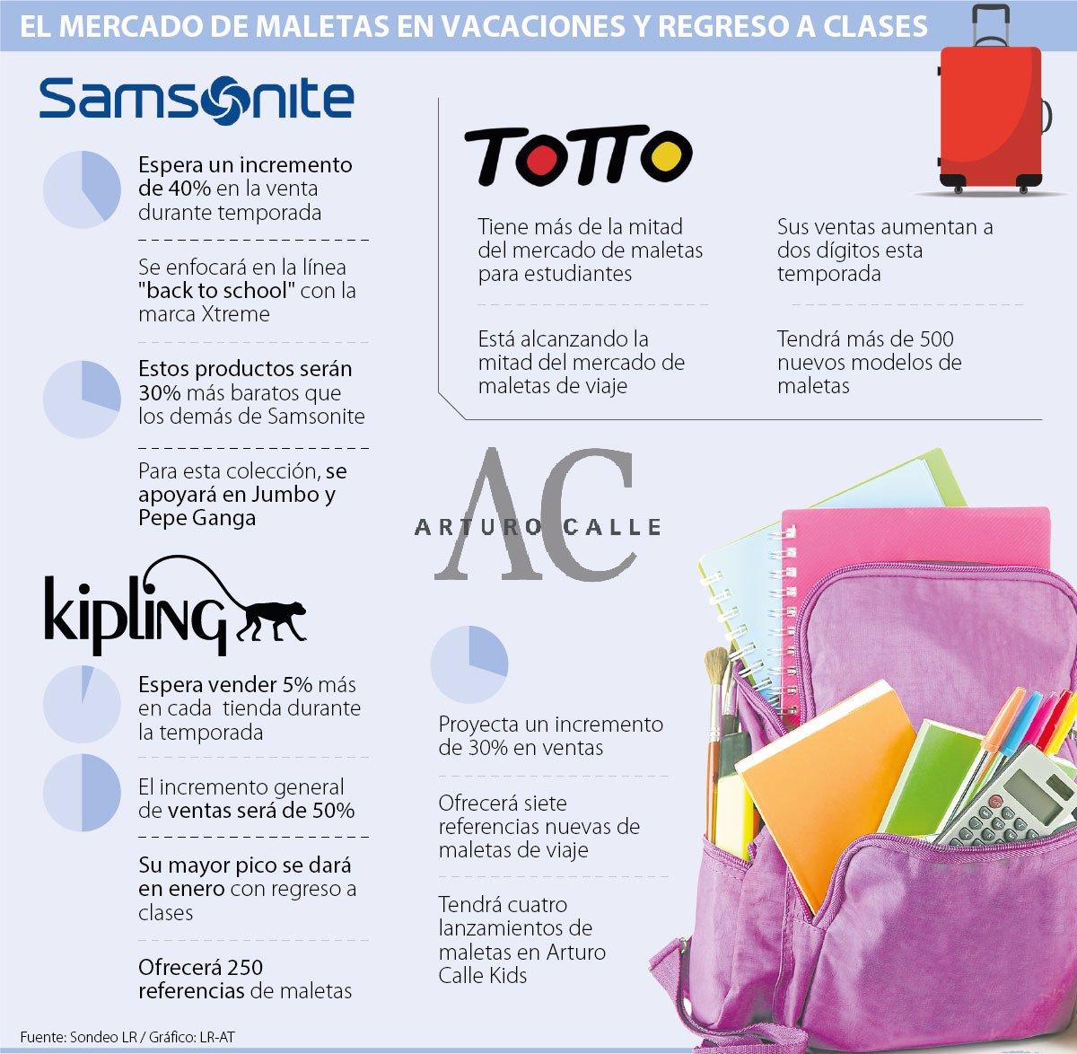 ef9e6ad0da1 Regreso a clases y Navidad aumentan 40% las ventas de maletas Samsonite