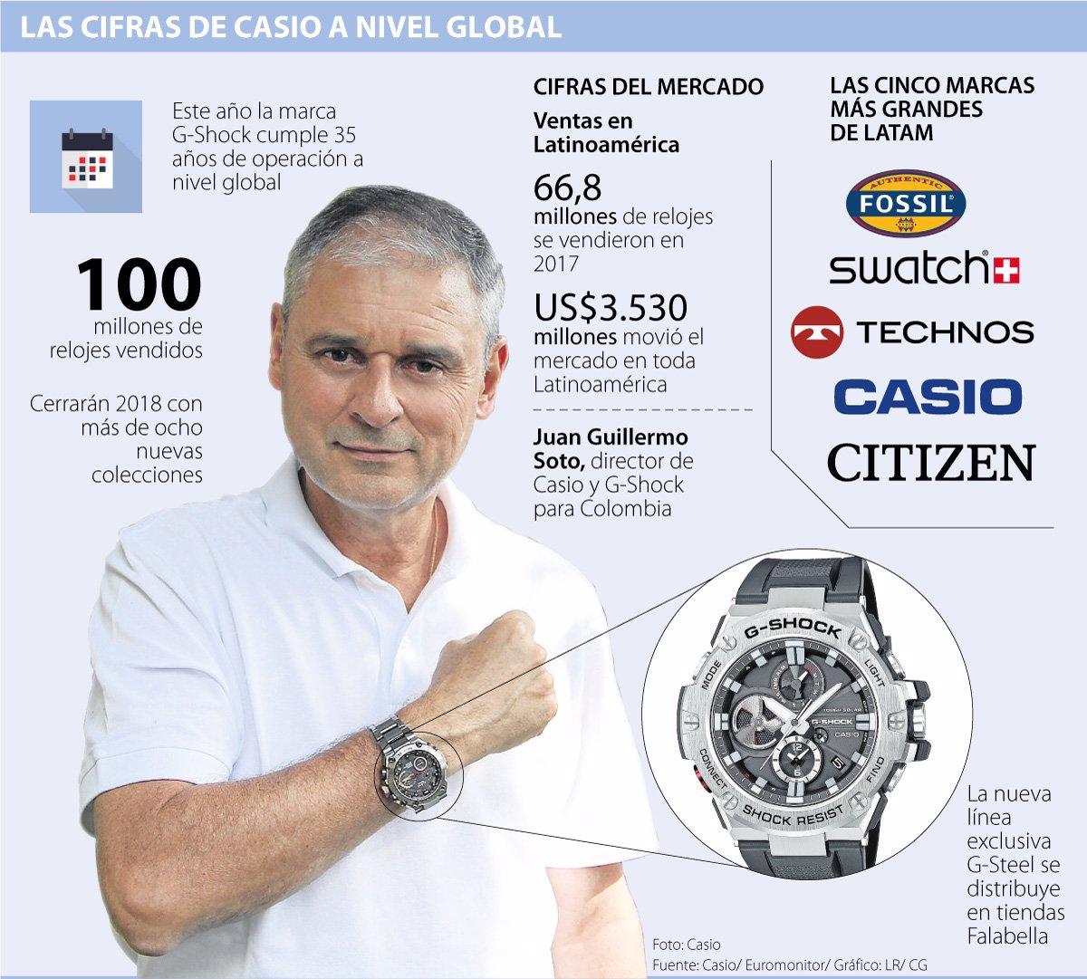 9eb2fa9a4f01 Casio crecerá 20% en ventas con más de ocho nuevas colecciones en 2018