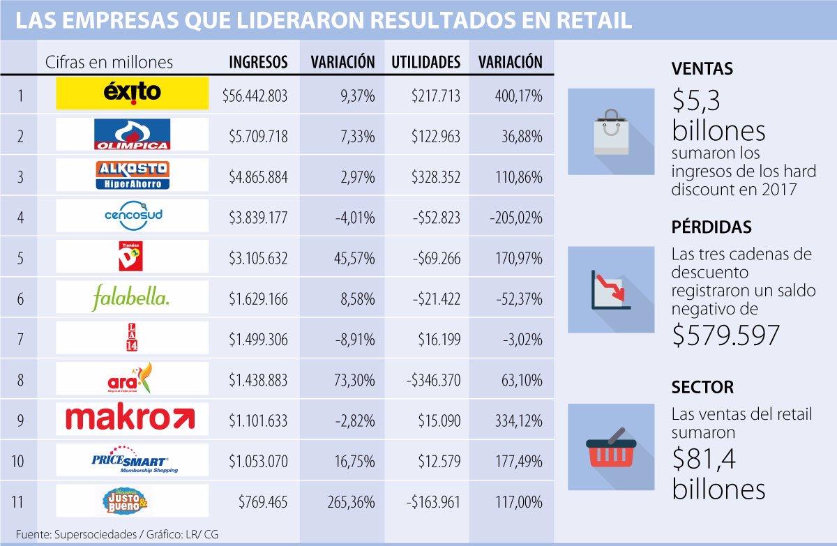 D1Ara Y Ventas 6 Justoamp; Retail Las De Bueno Son 5Del rxCBdoeW