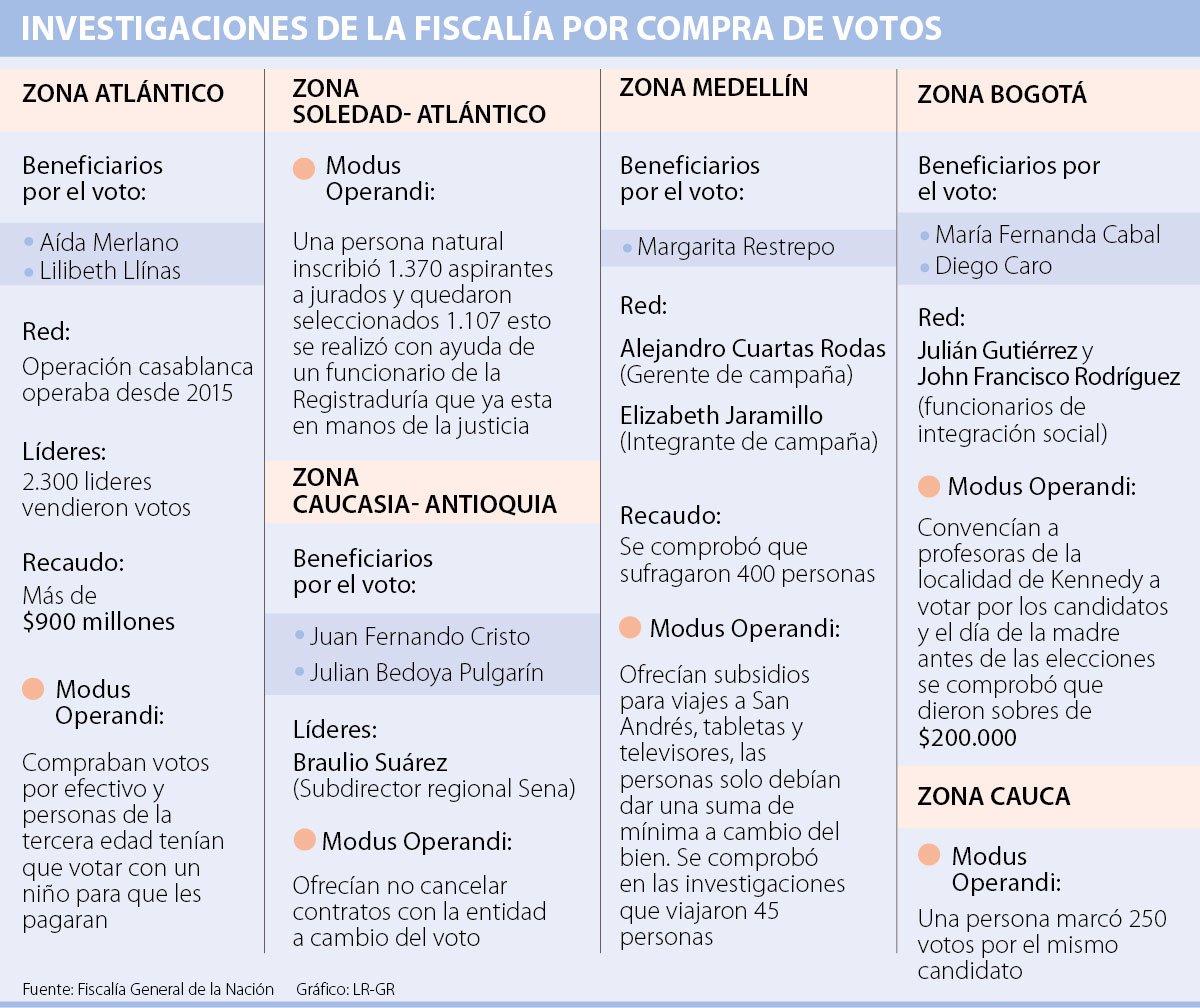 Red de compra de votos ofrecía viajes a San Andrés