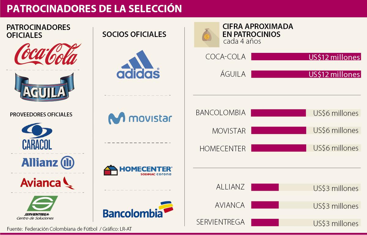 Federación Colombiana De Fútbol Recibe El Apoyo De 10