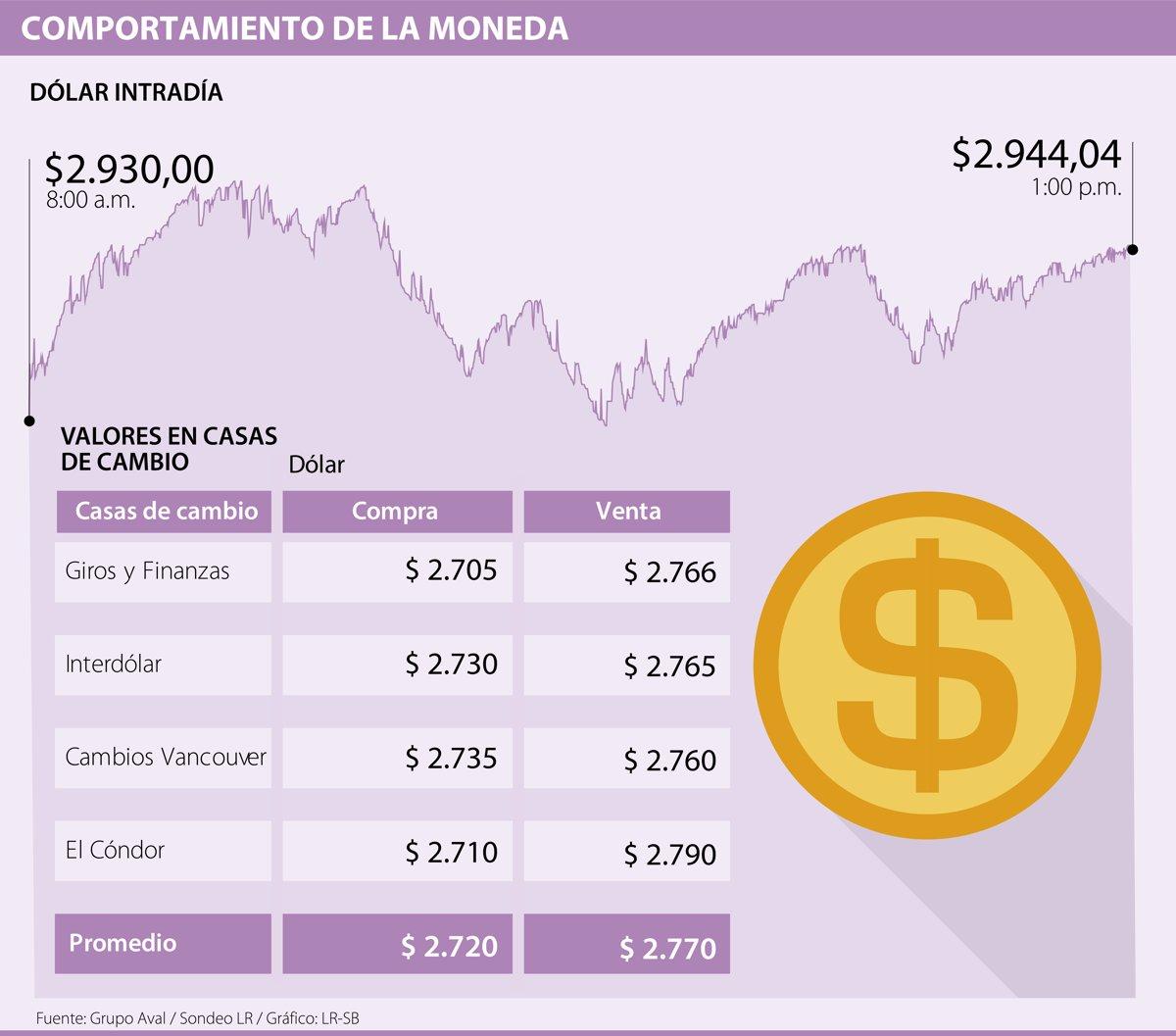 Dólar En Las Casas De Cambio Se
