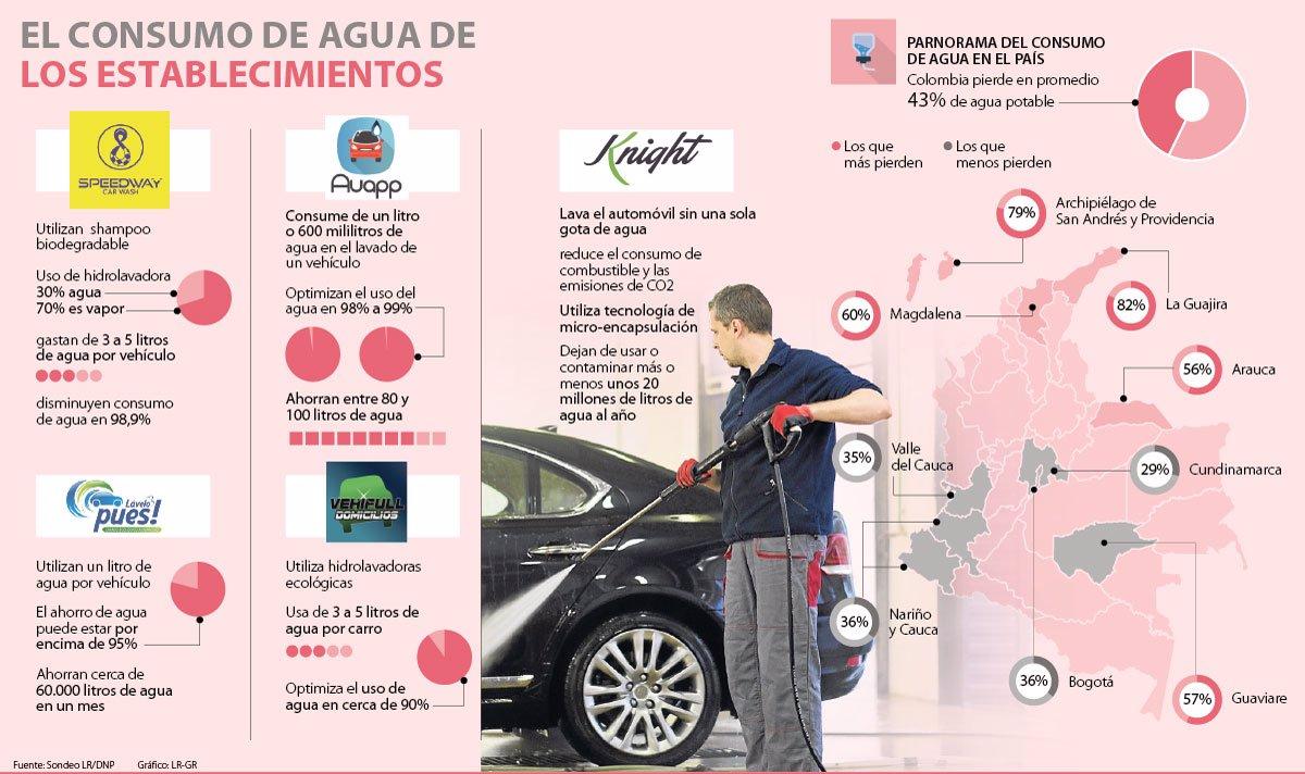 f91ad41fdd20 Conozca las iniciativas ambientales de algunos lavaderos de carros ...