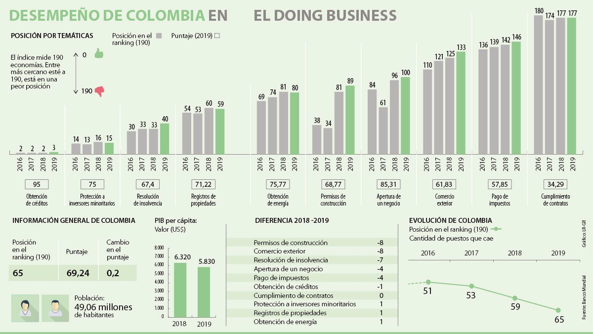 c4439edf7 Colombia no mejora en seguridad jurídica según análisis del Doing ...