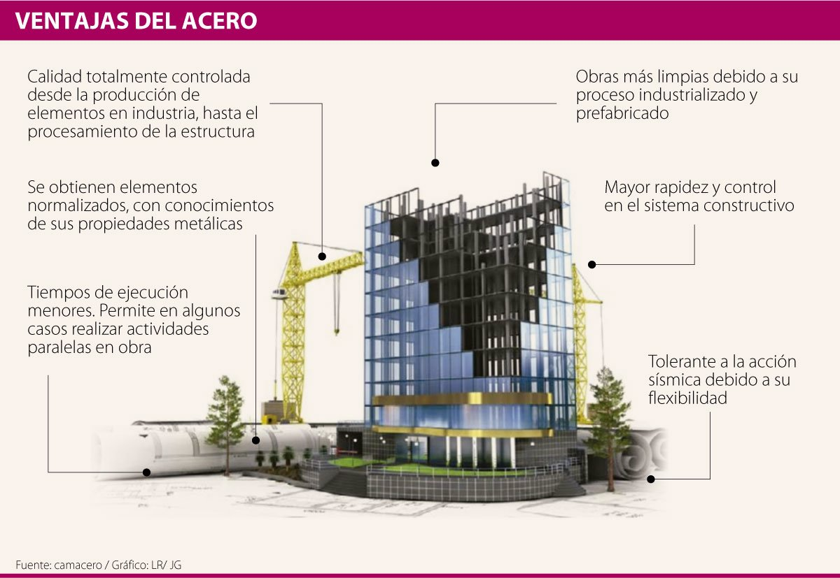Especial VentajaAcero pag14FDS Panelco 2021 CONOZCA LAS VENTAJAS EN COSTO Y TIEMPO DE USAR ACERO EN SUS CONSTRUCCIONES